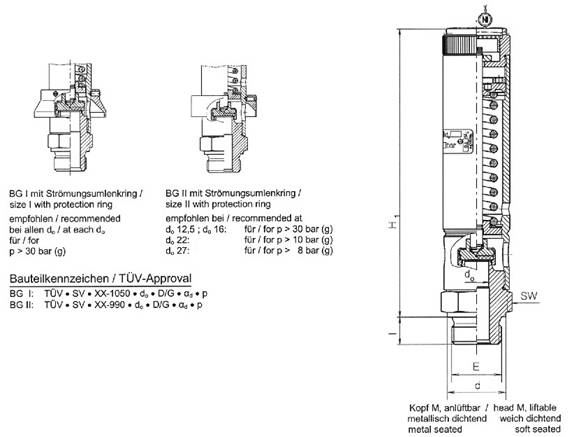 Standard safety-valves, springloaded,